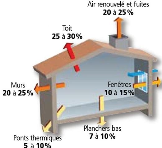 Polymage s'adresse aussi aux particuliers soucieux de baisser leurs dépenses énergétiques