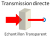 Transmission directe